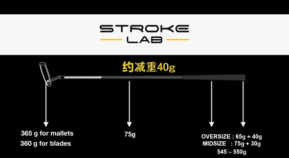 复合材料的STROKE LAB杆身带来革命性的重量分配方式